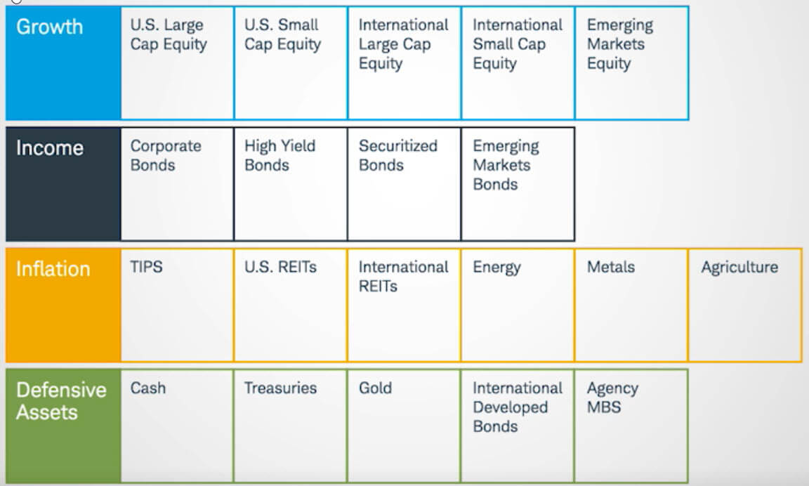 Charles Schwab's breakdown of which asset classes they use in their managed portfolios