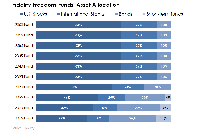 fidelity-freedom-funds-allocation