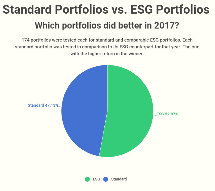 2017-win-loss-ratio-for-standard-vs-ESG-portfolio