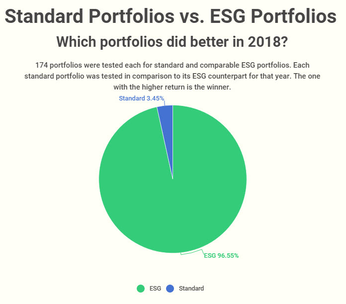 2018-win-loss-ratio-for-standard-vs-ESG-portfolio