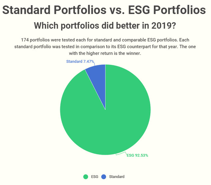 2019-win-loss-ratio-for-standard-vs-ESG-portfolio
