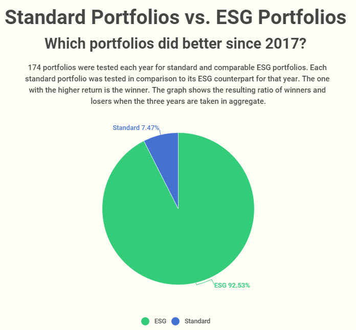 Aggregate-win-loss-ratio-for-standard-vs-ESG-portfolio