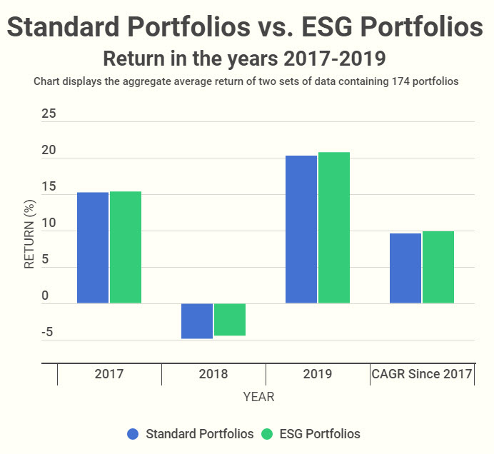 Bar-chart-return-of-ESG-vs-standard-portfolios
