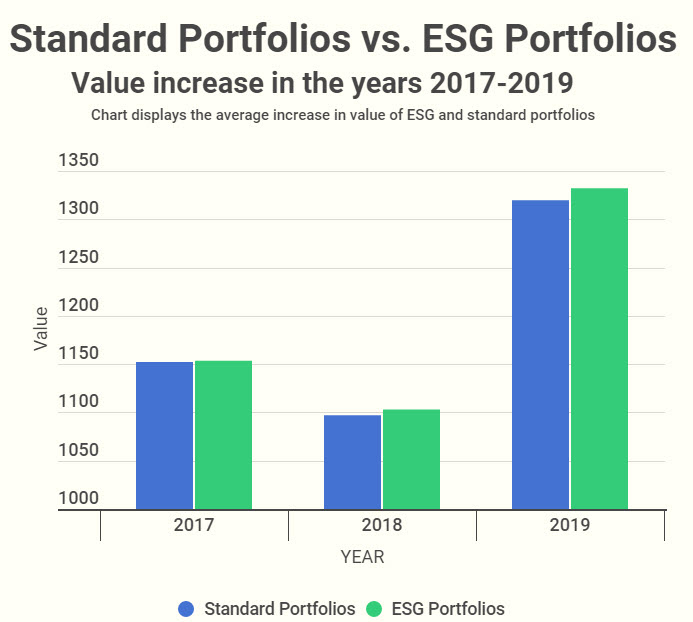 ESG-vs-standard-portfolios-bar-chart-value-increase-for-2017-2019