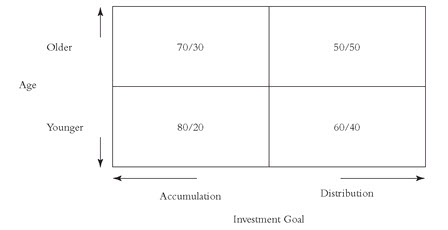 john-bogle-asset-allocation-basic-common-sense-on-mutual-funds