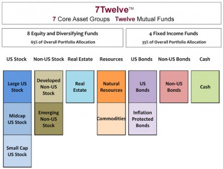 7twelve portfolio asset allocation